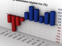 Темп роста турецкой экономики замедляется